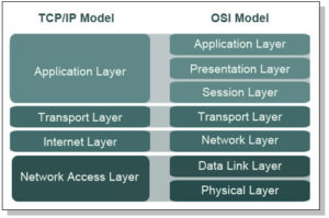 tcp-ip-osi-model